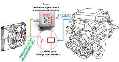 Блок плавного управления электровентилятором радиатора автомобиля 'СиличЪ-Борей'